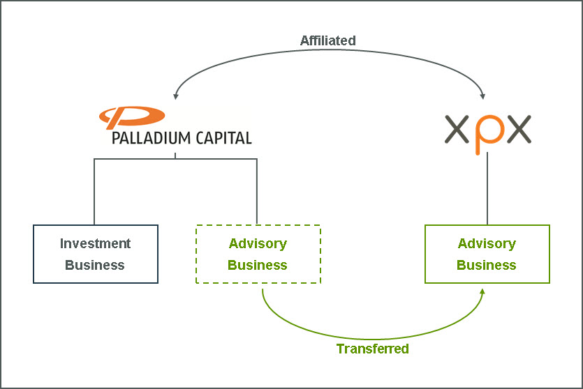 Palladium Capital direct pe investment